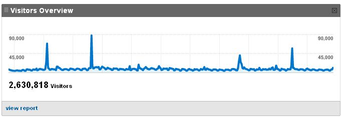 2008 Traffic stats