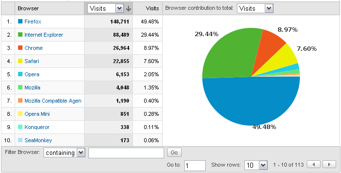 Browser marketshare for September 2009