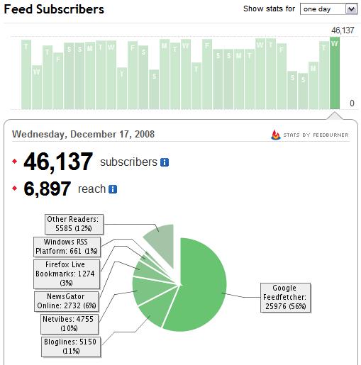 Feedburner stats for December 2008