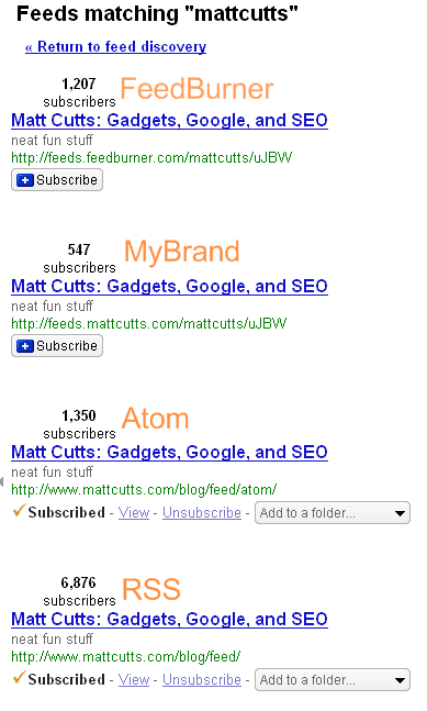 Google Reader subscribers