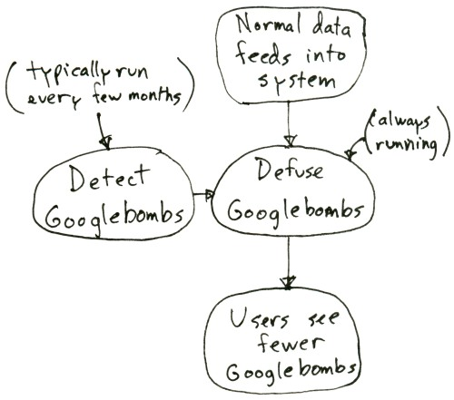 Googlebomb or linkbomb pipeline