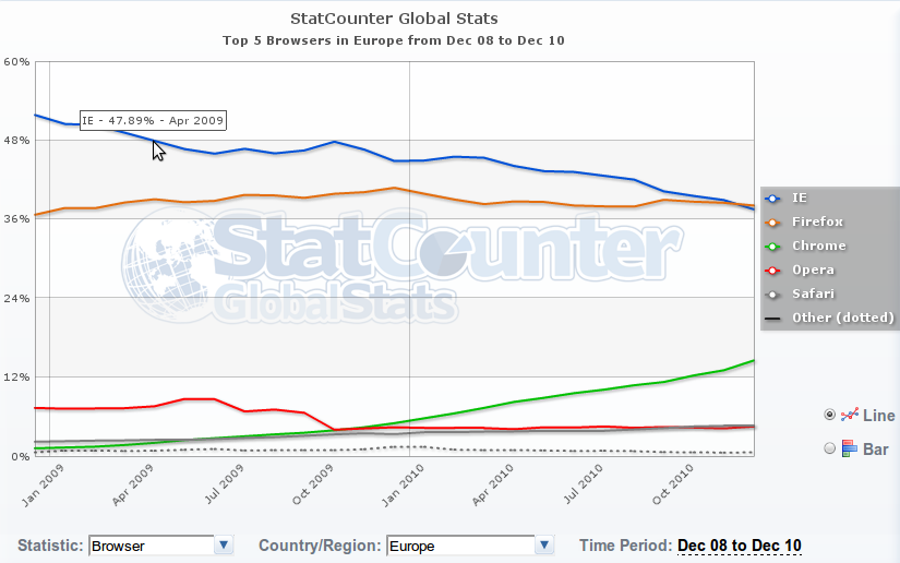 IE Market share in Europe
