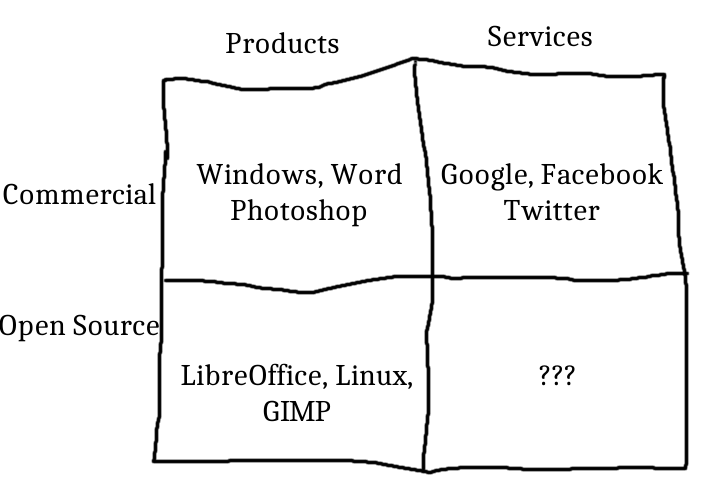 Where are the open source services?