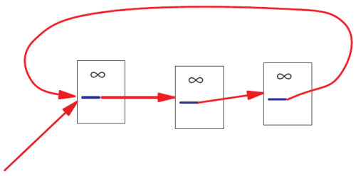 A closed loop of PageRank flow