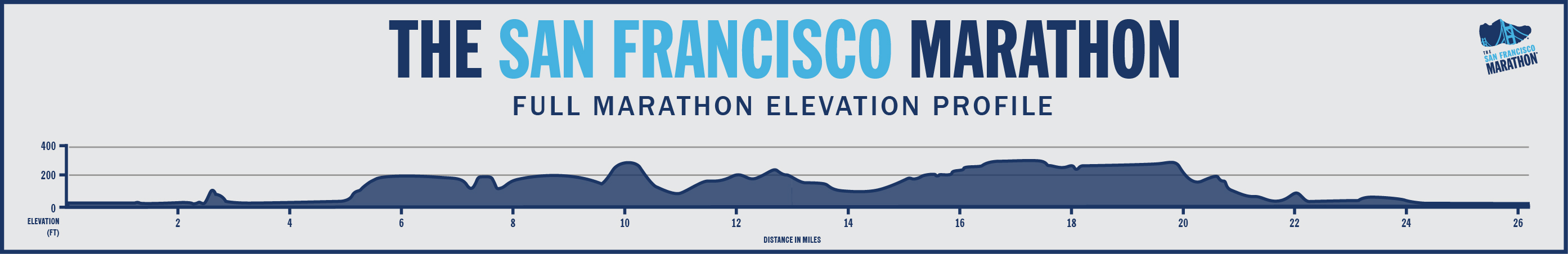 Elevation map for SF Marathon