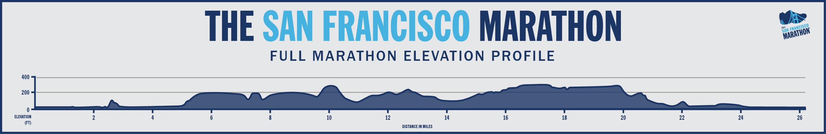 Elevation map for SF Marathon