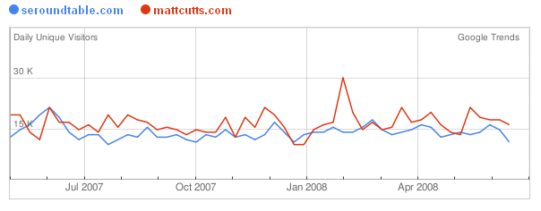 Trends for Websites for mattcutts.com